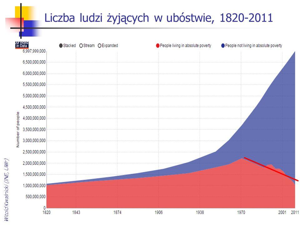 Liczba ludzi żyjących w ubóstwie, 1820-2011 Witold Kwaśnicki (INE, UWr)