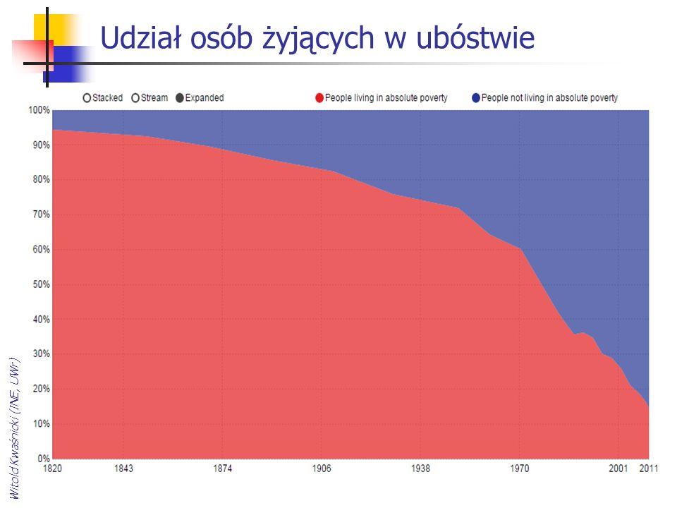 Udział osób żyjących w ubóstwie Witold Kwaśnicki (INE, UWr)