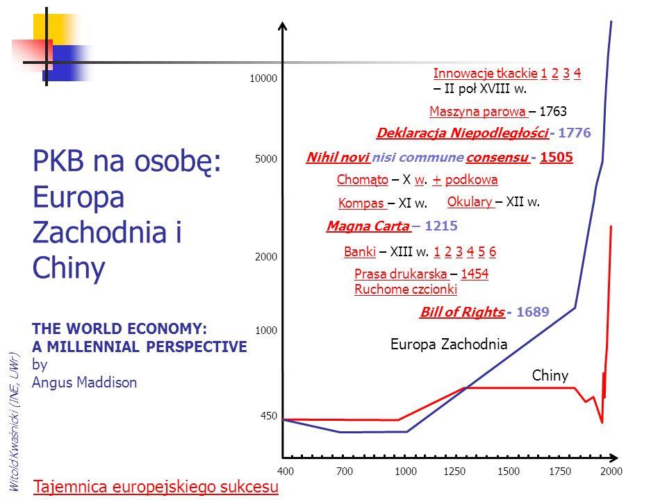 PKB na osobę: Europa Zachodnia i Chiny THE WORLD ECONOMY: A MILLENNIAL PERSPECTIVE by Angus Maddison Witold Kwaśnicki (INE, UWr) Europa Zachodnia Chiny 400 700 1000 1250 1500 1750 2000 10000 5000 2000 1000 450 ChomątoChomąto – X w.