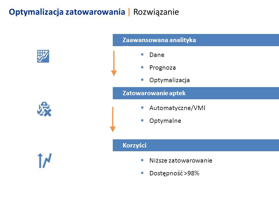  Dane  Prognoza  Optymalizacja  Automatyczne/VMI  Optymalne  Niższe zatowarowanie  Dostępność >98% Optymalizacja zatowarowania   Rozwiązanie Za