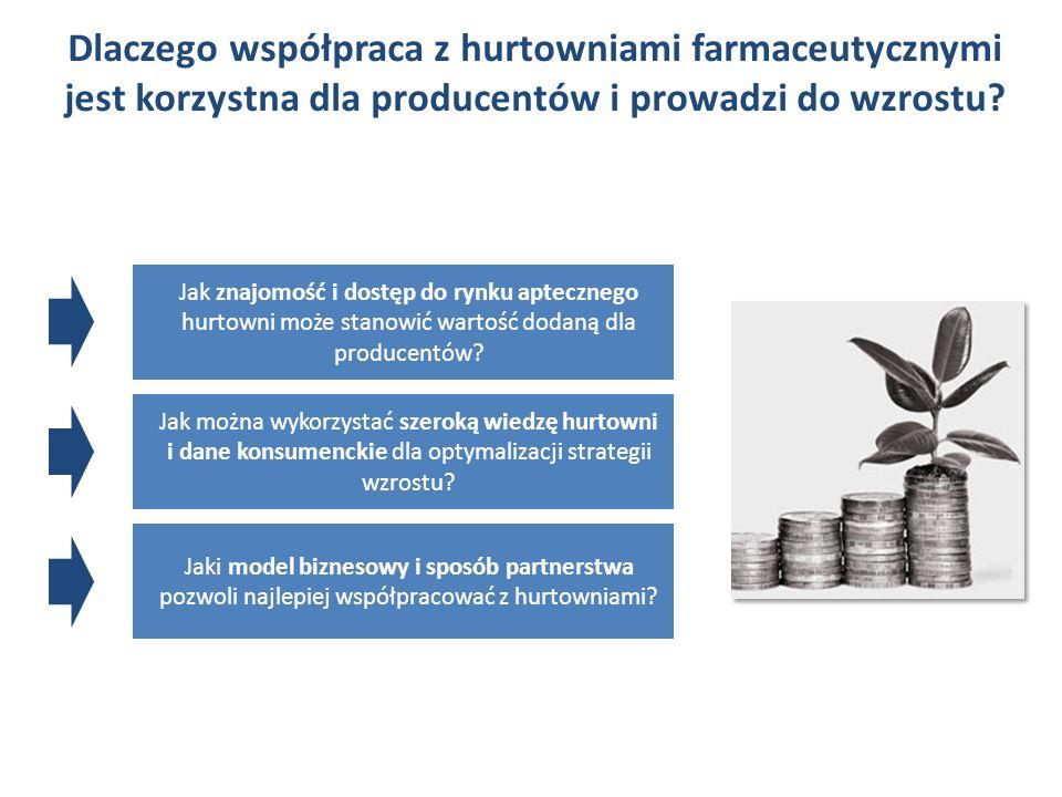 Dlaczego współpraca z hurtowniami farmaceutycznymi jest korzystna dla producentów i prowadzi do wzrostu? Jak znajomość i dostęp do rynku aptecznego hu