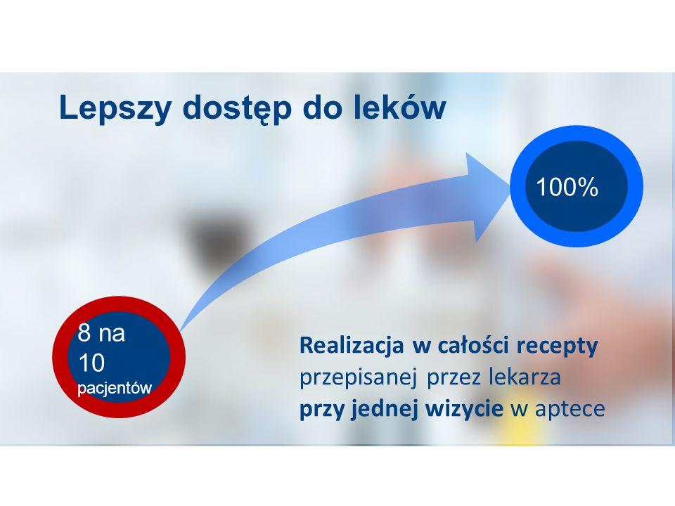 Lepszy dostęp do leków Realizacja w całości recepty przepisanej przez lekarza przy jednej wizycie w aptece 8 na 10 pacjentów 100%