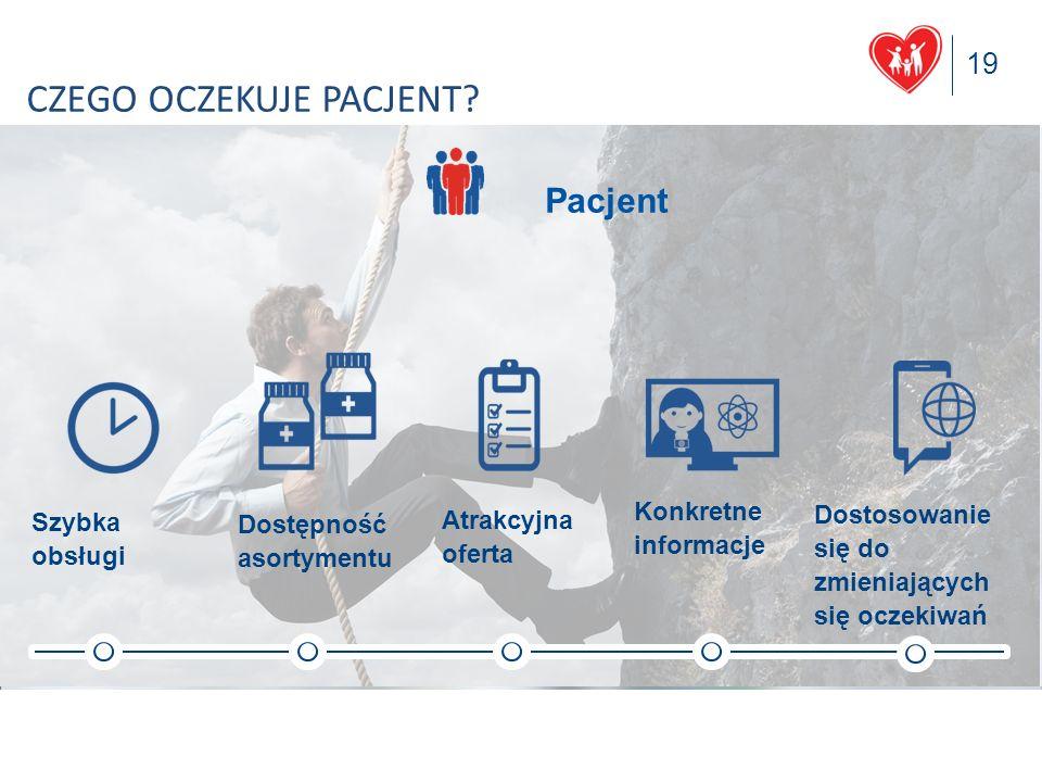 19 Polska Grupa Farmaceutyczna S.A. CZEGO OCZEKUJE PACJENT? Atrakcyjna oferta Dostępność asortymentu Szybka obsługi Konkretne informacje Dostosowanie