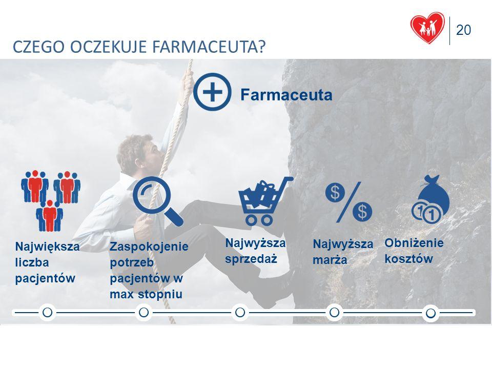 20 Polska Grupa Farmaceutyczna S.A. CZEGO OCZEKUJE FARMACEUTA? Najwyższa sprzedaż Zaspokojenie potrzeb pacjentów w max stopniu Największa liczba pacje