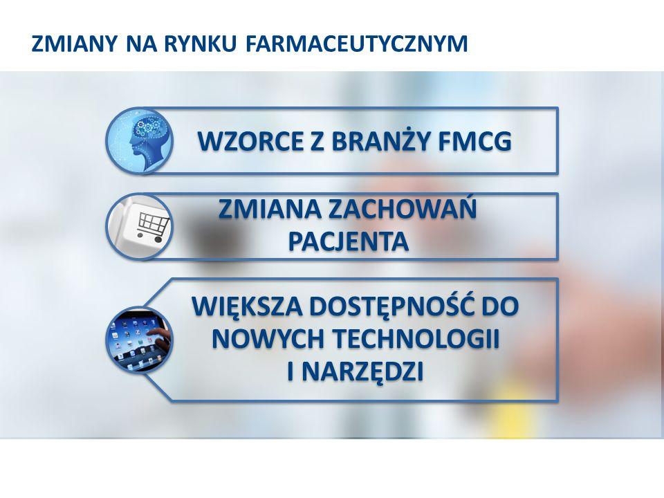 Łączne przychody rynku farmaceutycznego są rozłożone na typowe elementy łańcucha wartości Źródło: Wharton: The Health Care Value Chain; Producenci leków: Rx, Gx, OTC Firmy z sektora Medtech Firmy z sektora produktów medycznych Hurtownicy Dystrybutorzy wysyłkowi Pośrednicy w zakupach grupowych Apteki Szpitale Lekarze Apteki (OTC) Ubezpieczyciele Inni prywatni pośrednicy ProducenciDystrybutorzyDostawcyPośrednicyPłatnicy/ Pacjenci Państwo Pracodawcy Pacjenci ~30 mld PLN