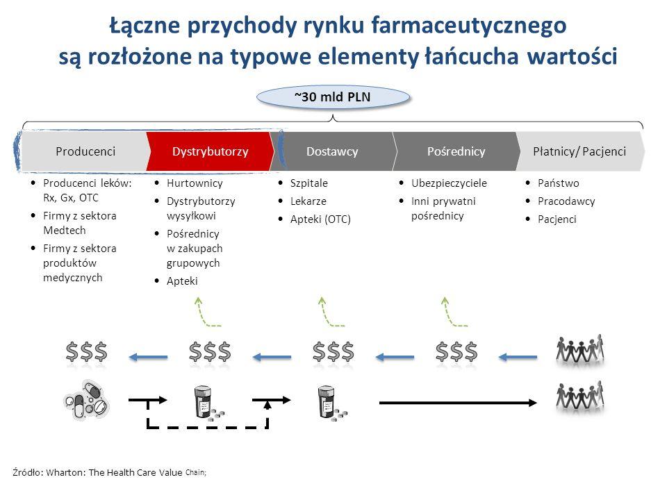 Łączne przychody rynku farmaceutycznego są rozłożone na typowe elementy łańcucha wartości Źródło: Wharton: The Health Care Value Chain; Producenci lek