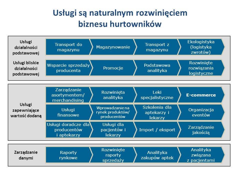 Zmiana modelu współpracy z dystrybutorem prowadzi do dynamizacji praktyk biznesowych Nowoczesny dystrybutor jest buforem i partnerem dla aptek i producentów na zmieniającym się rynku farmaceutycznym