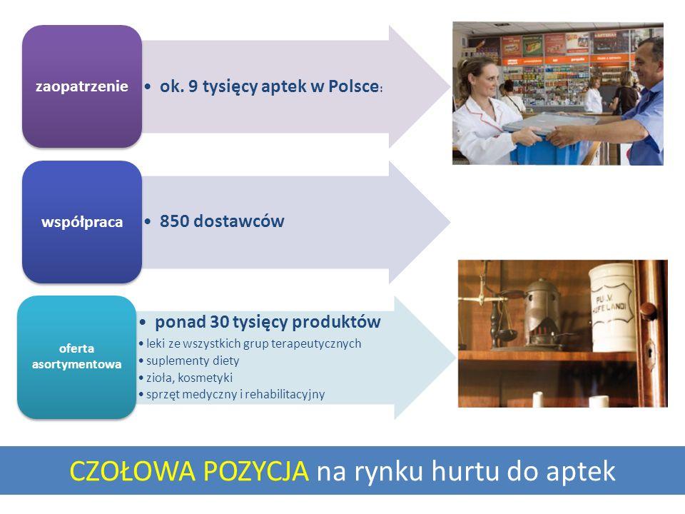 CZOŁOWA POZYCJA na rynku hurtu do aptek ok. 9 tysięcy aptek w Polsce : zaopatrzenie 850 dostawców współpraca ponad 30 tysięcy produktów leki ze wszyst