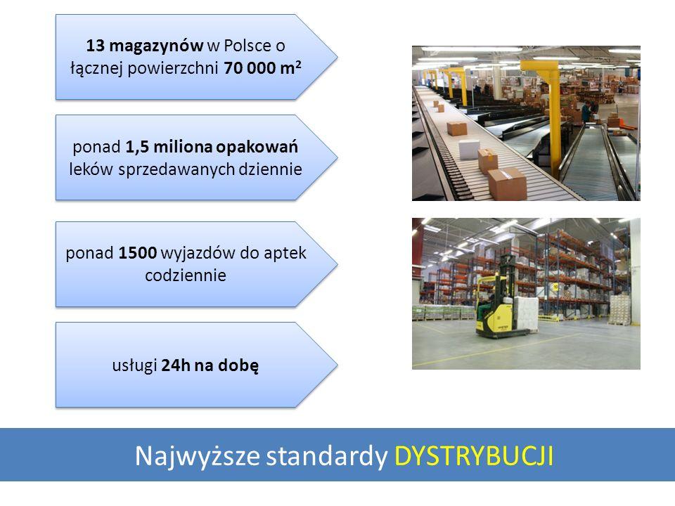 Najwyższe standardy DYSTRYBUCJI 13 magazynów w Polsce o łącznej powierzchni 70 000 m 2 ponad 1,5 miliona opakowań leków sprzedawanych dziennie ponad 1