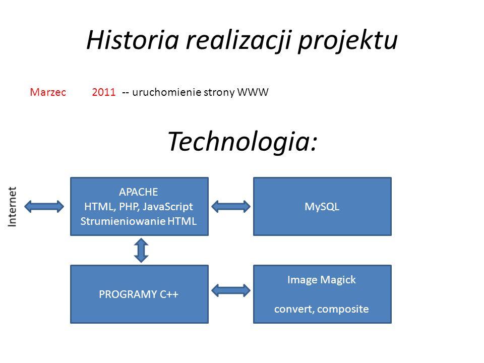 Historia realizacji projektu Marzec 2011 -- uruchomienie strony WWW Technologia: APACHE HTML, PHP, JavaScript Strumieniowanie HTML MySQL PROGRAMY C++ Image Magick convert, composite