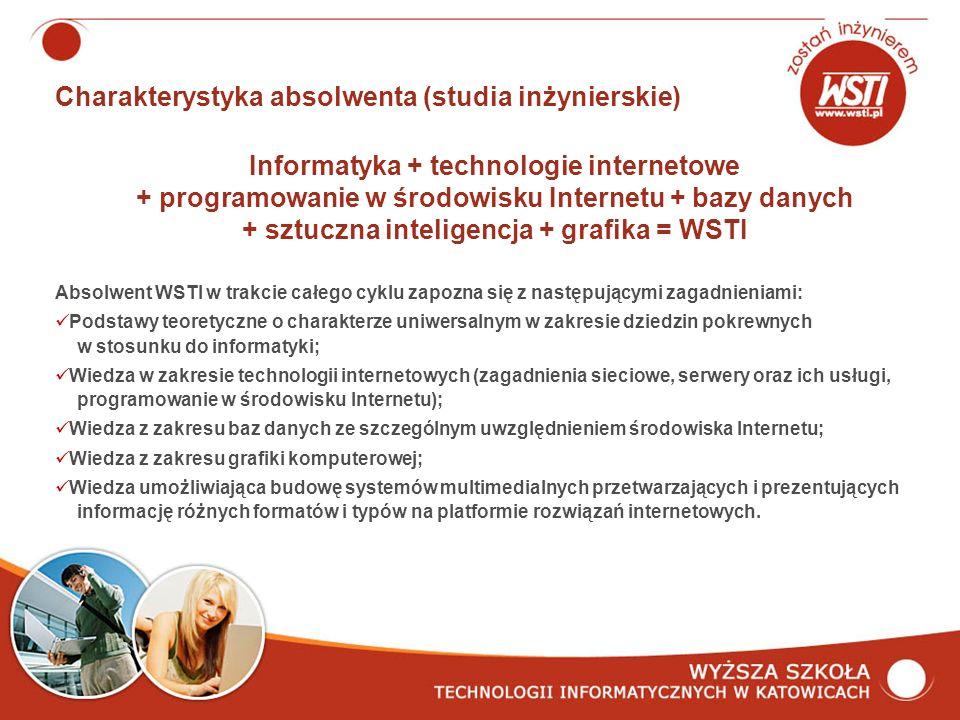 Charakterystyka absolwenta (studia inżynierskie) Informatyka + technologie internetowe + programowanie w środowisku Internetu + bazy danych + sztuczna inteligencja + grafika = WSTI Absolwent WSTI w trakcie całego cyklu zapozna się z następującymi zagadnieniami: Podstawy teoretyczne o charakterze uniwersalnym w zakresie dziedzin pokrewnych w stosunku do informatyki; Wiedza w zakresie technologii internetowych (zagadnienia sieciowe, serwery oraz ich usługi, programowanie w środowisku Internetu); Wiedza z zakresu baz danych ze szczególnym uwzględnieniem środowiska Internetu; Wiedza z zakresu grafiki komputerowej; Wiedza umożliwiająca budowę systemów multimedialnych przetwarzających i prezentujących informację różnych formatów i typów na platformie rozwiązań internetowych.