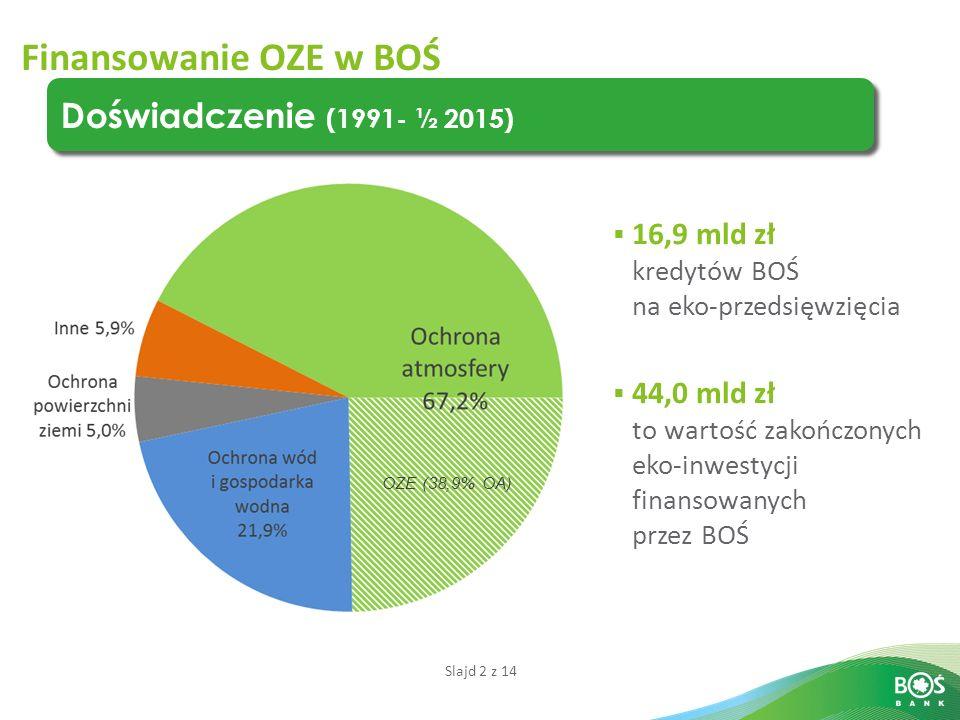 Slajd 2 z 14 Doświadczenie (1991- ½ 2015) Finansowanie OZE w BOŚ  16,9 mld zł kredytów BOŚ na eko-przedsięwzięcia  44,0 mld zł to wartość zakończonych eko-inwestycji finansowanych przez BOŚ OZE (38,9% OA)