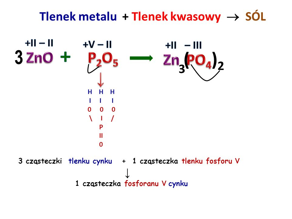 ZASADA + Tlenek kwasowy  SÓL + WODA H I I 0 \ / C II 0 1 cząsteczka wodorotlenku wapnia + 1 cząsteczka tlenku węgla IV ↓ 1 cząsteczka węglanu wapnia
