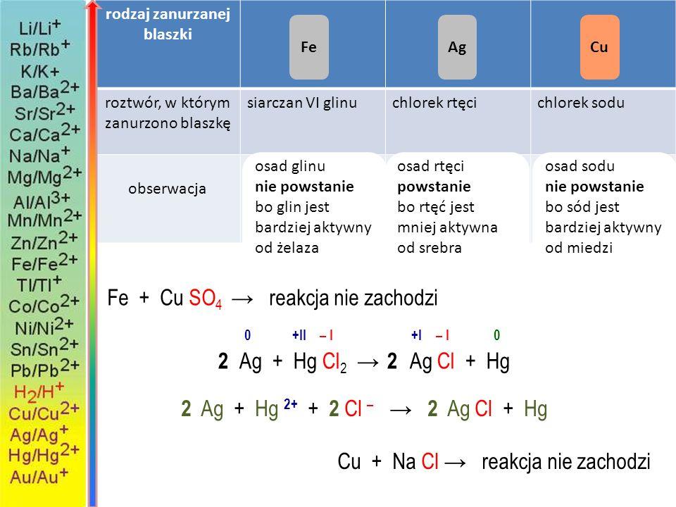 Na podstawie szeregu aktywności metali wyjaśnij powstawanie osadu miedzi na cynkowej blaszce. A cynk jako mniej aktywny wyparł miedź z jej związku B c