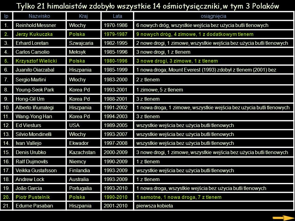 Data zdobycia SzczytPierwsza zdobywczyni 12.08.1975GASHERBRUM II Halina Krüger-Syrokomska, Anna Okopińska 16.10.1978EVEREST Wanda Rutkiewicz 30.06.198