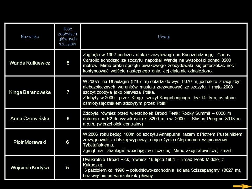 Polacy z najwyższymi osiągnięciami Lp.Imię i nazwiskoOkresKraj Nazwisko Ilość zdobytych głównych szczytów Uwagi Jerzy Kukuczka14 Dwukrotnie na Board P