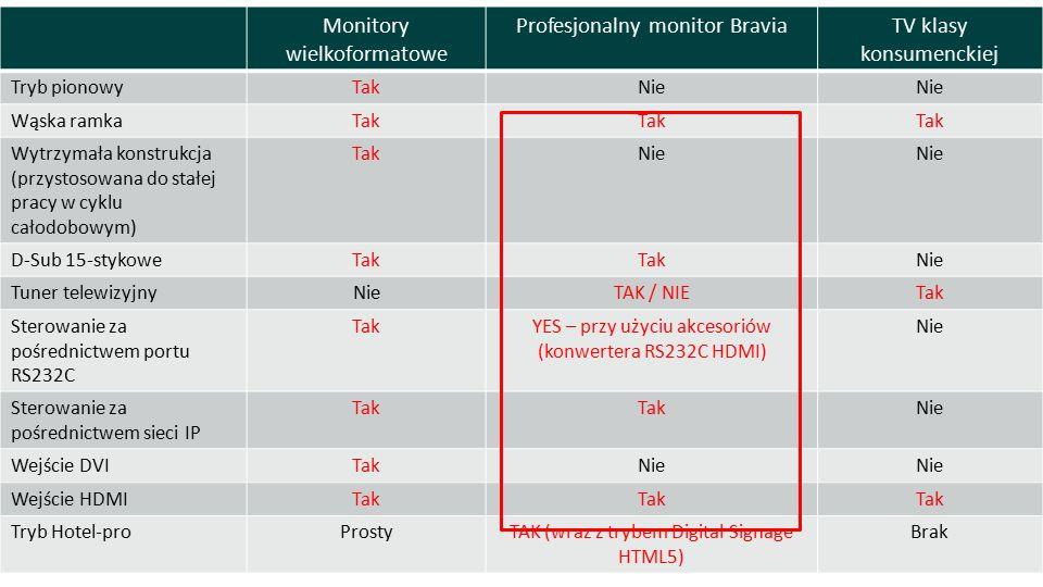 Monitory wielkoformatowe Profesjonalny monitor BraviaTV klasy konsumenckiej Tryb pionowyTakNie Wąska ramkaTak Wytrzymała konstrukcja (przystosowana do stałej pracy w cyklu całodobowym) TakNie D-Sub 15-stykoweTak Nie Tuner telewizyjnyNieTAK / NIETak Sterowanie za pośrednictwem portu RS232C TakYES – przy użyciu akcesoriów (konwertera RS232C HDMI) Nie Sterowanie za pośrednictwem sieci IP Tak Nie Wejście DVITakNie Wejście HDMITak Tryb Hotel-proProstyTAK (wraz z trybem Digital Signage HTML5) Brak