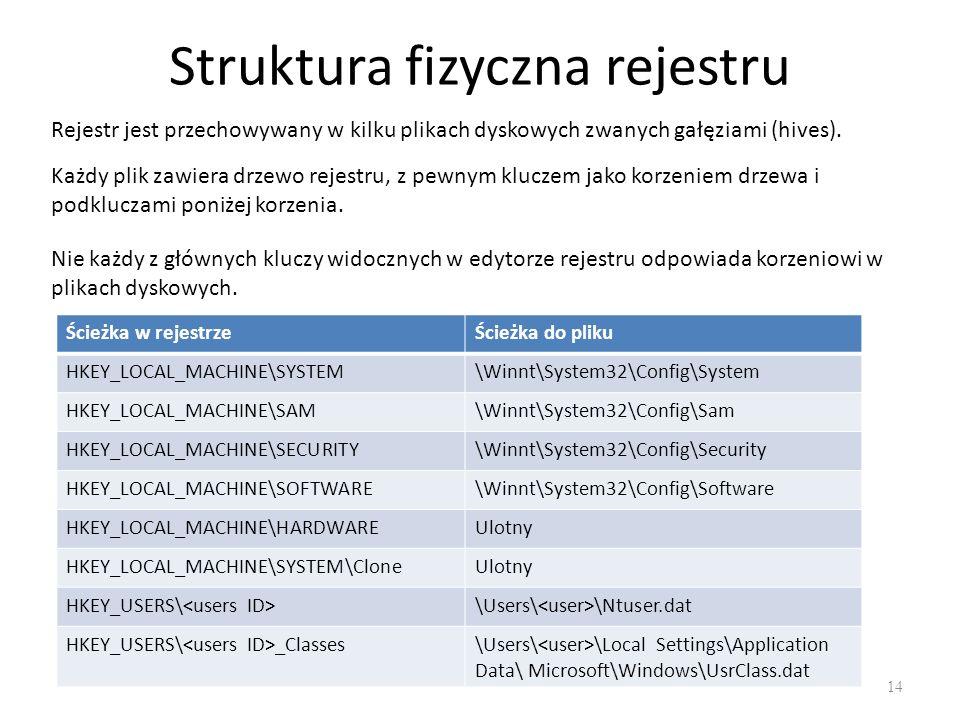 Struktura fizyczna rejestru 14 Rejestr jest przechowywany w kilku plikach dyskowych zwanych gałęziami (hives). Każdy plik zawiera drzewo rejestru, z p