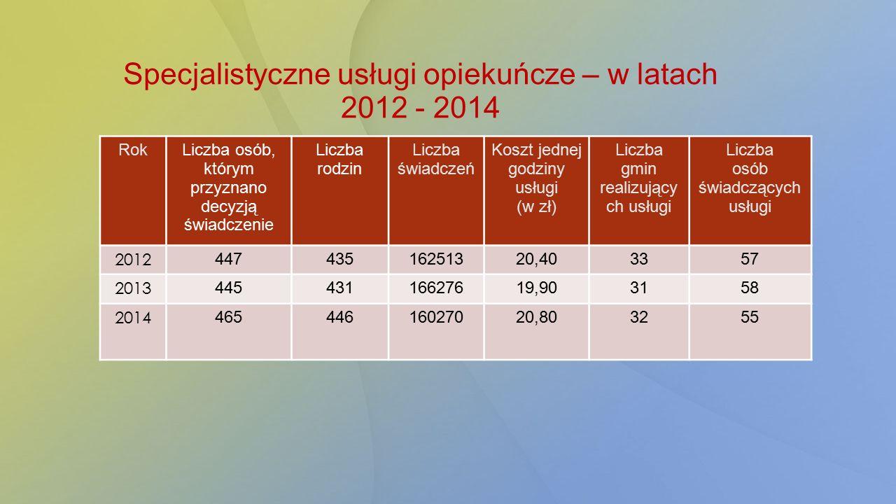 Specjalistyczne usługi opiekuńcze – w latach 2012 - 2014 RokLiczba osób, którym przyznano decyzją świadczenie Liczba rodzin Liczba świadczeń Koszt jed