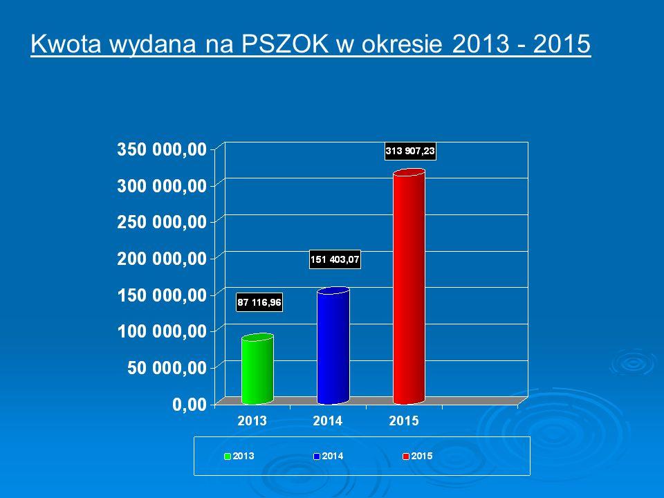 Kwota wydana na PSZOK w okresie 2013 - 2015