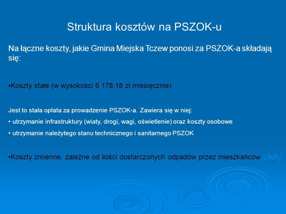 Struktura kosztów na PSZOK-u Na łączne koszty, jakie Gmina Miejska Tczew ponosi za PSZOK-a składają się: Koszty stałe (w wysokości 6 178,18 zł miesięcznie) Jest to stała opłata za prowadzenie PSZOK-a.