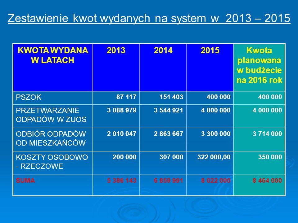 Zestawienie kwot wydanych na system w 2013 – 2015 KWOTA WYDANA W LATACH 201320142015Kwota planowana w budżecie na 2016 rok PSZOK 87 117151 403400 000