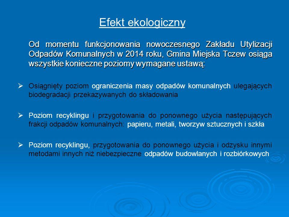 Efekt ekologiczny Od momentu funkcjonowania nowoczesnego Zakładu Utylizacji Odpadów Komunalnych w 2014 roku, Gmina Miejska Tczew osiąga wszystkie koni