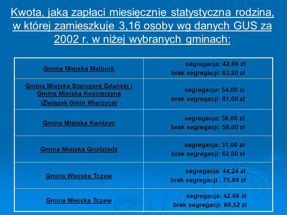 Kwota, jaką zapłaci miesięcznie statystyczna rodzina, w której zamieszkuje 3,16 osoby wg danych GUS za 2002 r. w niżej wybranych gminach: Gmina Miejsk