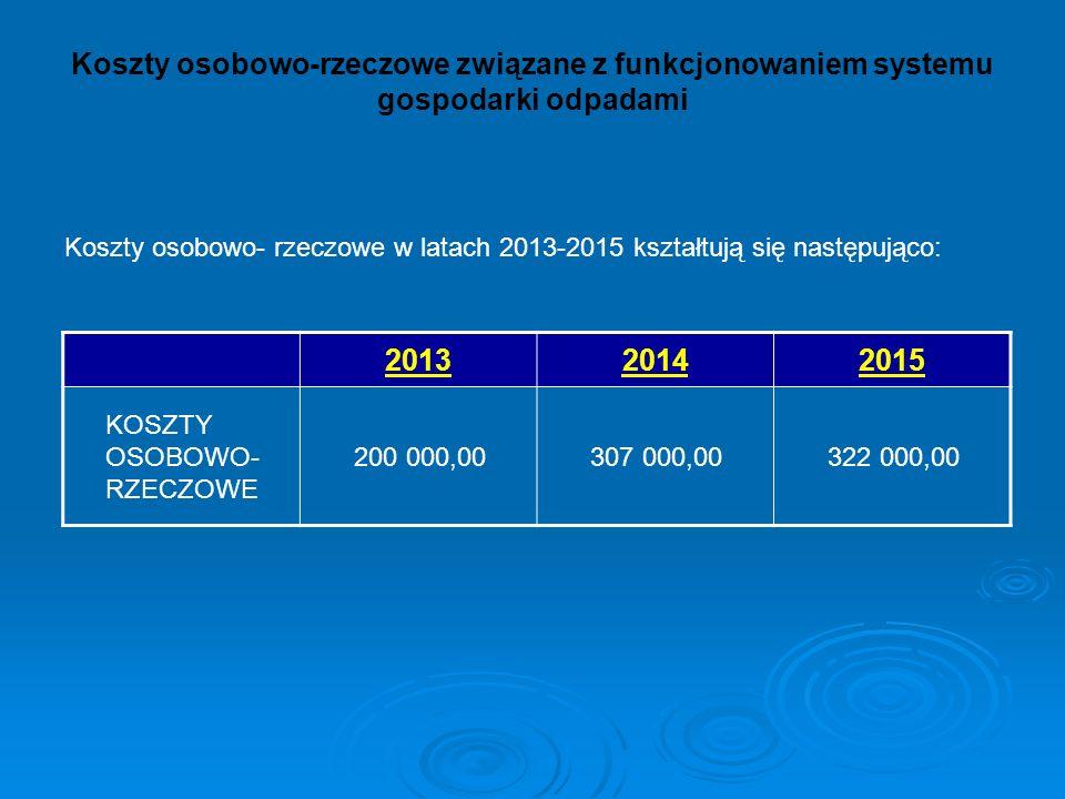 Koszty osobowo-rzeczowe związane z funkcjonowaniem systemu gospodarki odpadami Koszty osobowo- rzeczowe w latach 2013-2015 kształtują się następująco: 201320142015 KOSZTY OSOBOWO- RZECZOWE 200 000,00307 000,00322 000,00