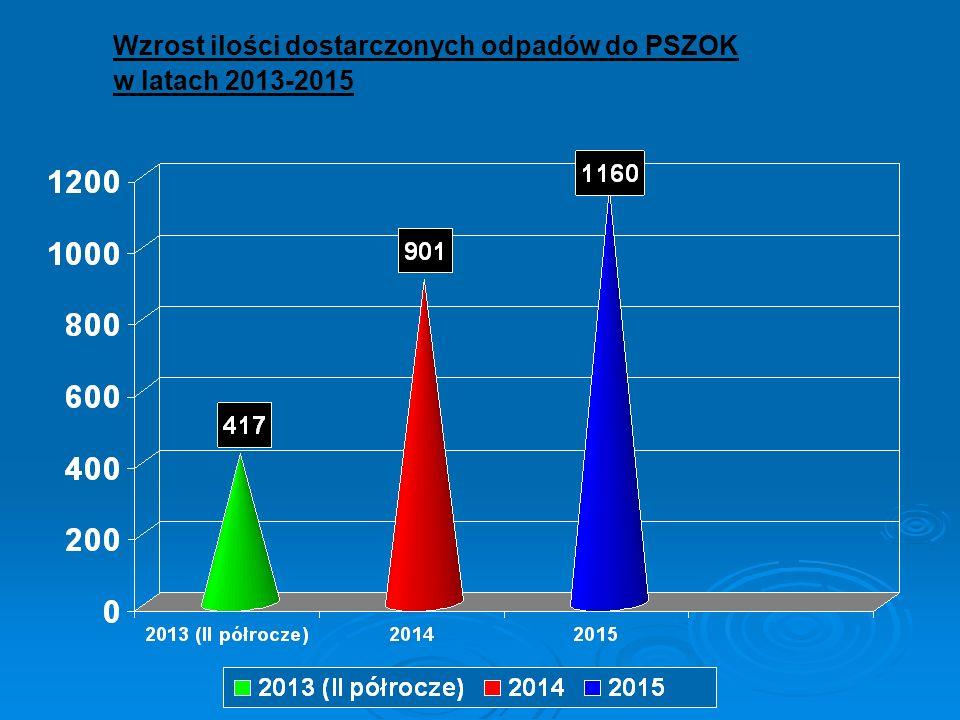Wzrost ilości dostarczonych odpadów do PSZOK w latach 2013-2015