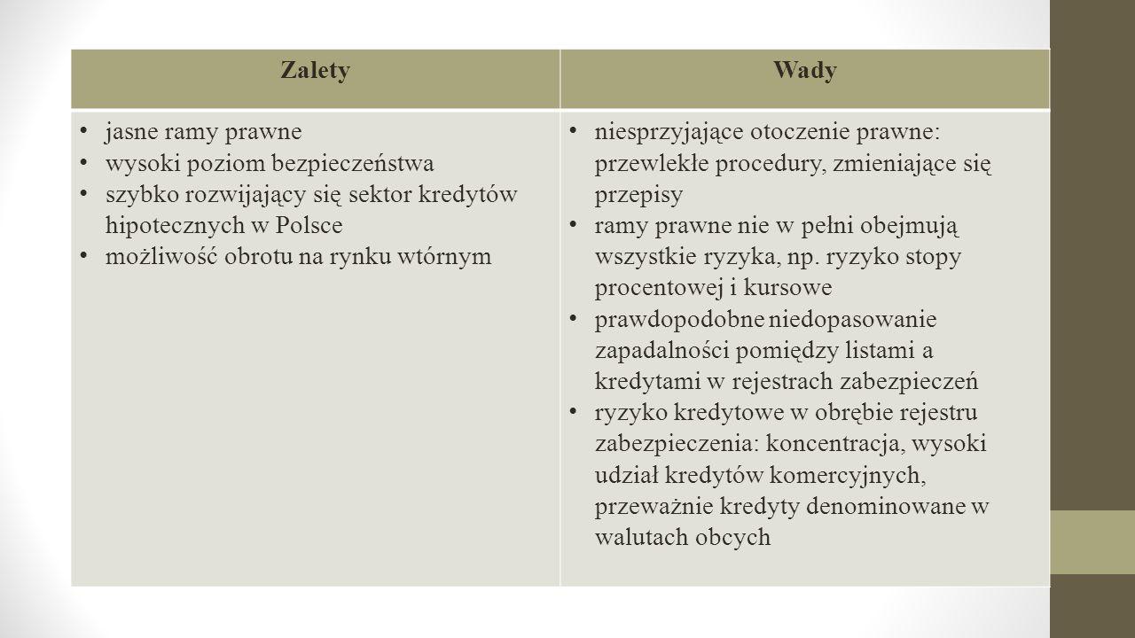 ZaletyWady jasne ramy prawne wysoki poziom bezpieczeństwa szybko rozwijający się sektor kredytów hipotecznych w Polsce możliwość obrotu na rynku wtórn