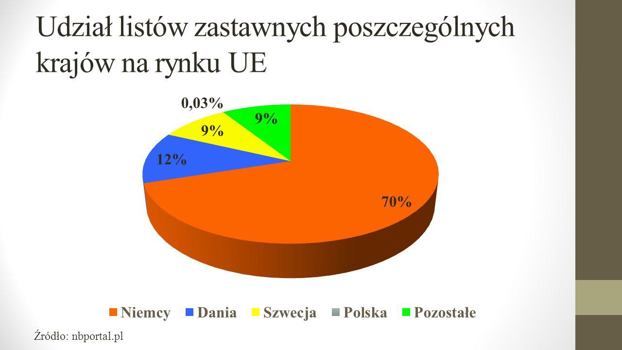 Udział listów zastawnych poszczególnych krajów na rynku UE Źródło: nbportal.pl