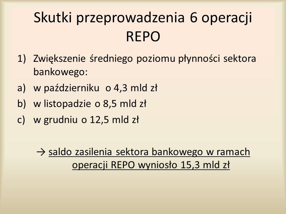 Skutki przeprowadzenia 6 operacji REPO 1)Zwiększenie średniego poziomu płynności sektora bankowego: a)w październiku o 4,3 mld zł b)w listopadzie o 8,
