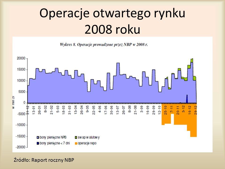Operacje otwartego rynku 2008 roku Źródło: Raport roczny NBP