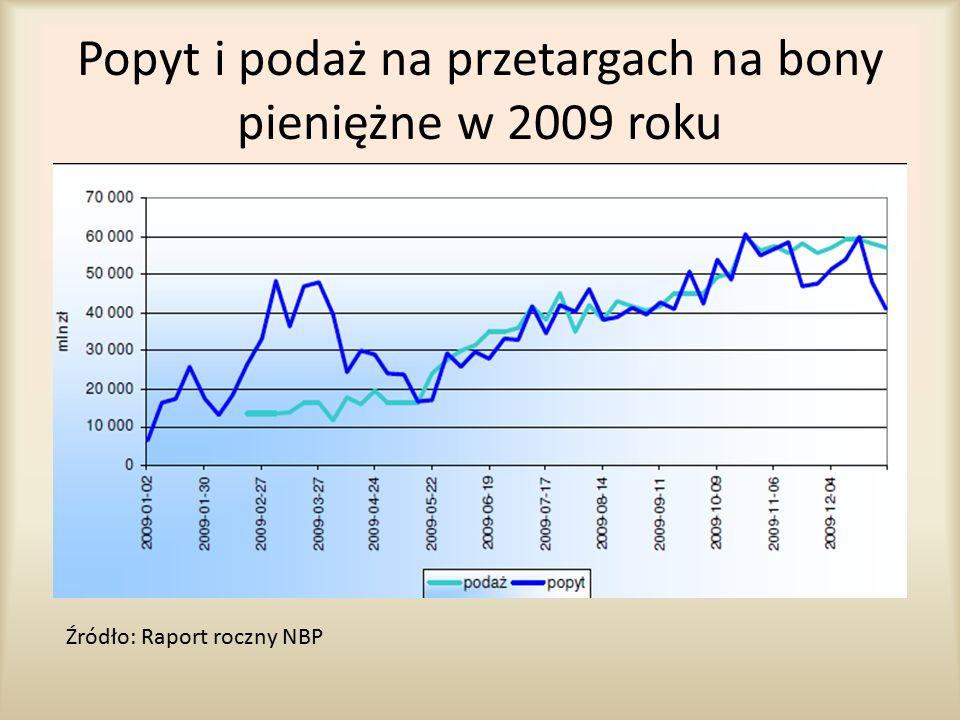 Popyt i podaż na przetargach na bony pieniężne w 2009 roku Źródło: Raport roczny NBP