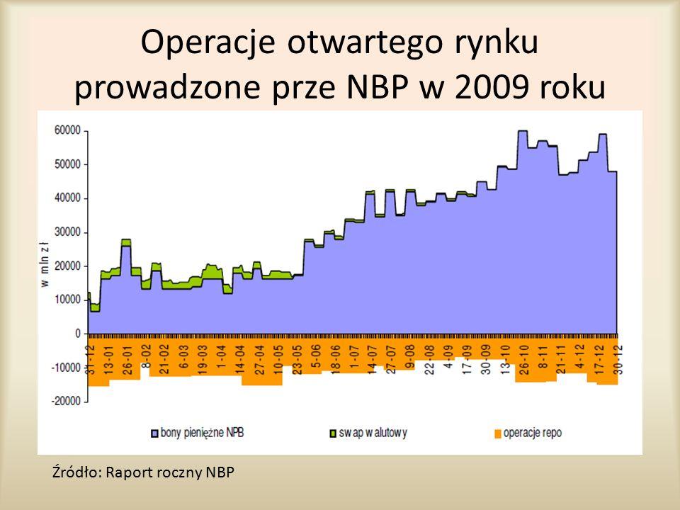 Operacje otwartego rynku prowadzone prze NBP w 2009 roku Źródło: Raport roczny NBP