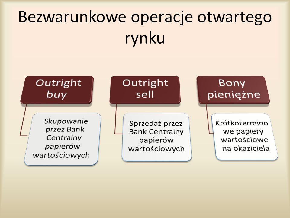 Bezwarunkowe operacje otwartego rynku