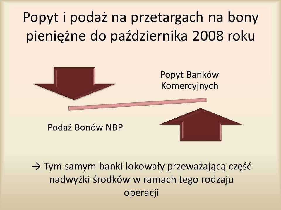 Popyt i podaż na przetargach na bony pieniężne do października 2008 roku Popyt Banków Komercyjnych Podaż Bonów NBP → Tym samym banki lokowały przeważa