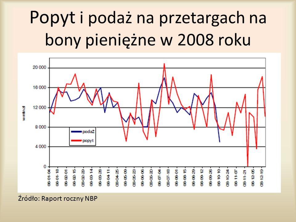 Popyt i podaż na przetargach na bony pieniężne w 2008 roku Źródło: Raport roczny NBP