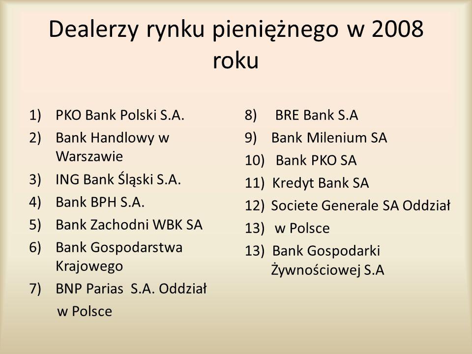 Dealerzy rynku pieniężnego w 2008 roku 1)PKO Bank Polski S.A. 2)Bank Handlowy w Warszawie 3)ING Bank Śląski S.A. 4)Bank BPH S.A. 5)Bank Zachodni WBK S