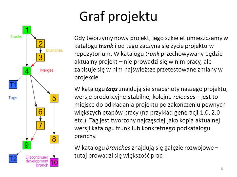 Graf projektu 8 Gdy tworzymy nowy projekt, jego szkielet umieszczamy w katalogu trunk i od tego zaczyna się życie projektu w repozytorium.