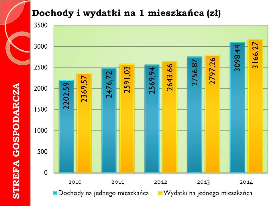 Dochody i wydatki na 1 mieszkańca (zł) STREFA GOSPODARCZA