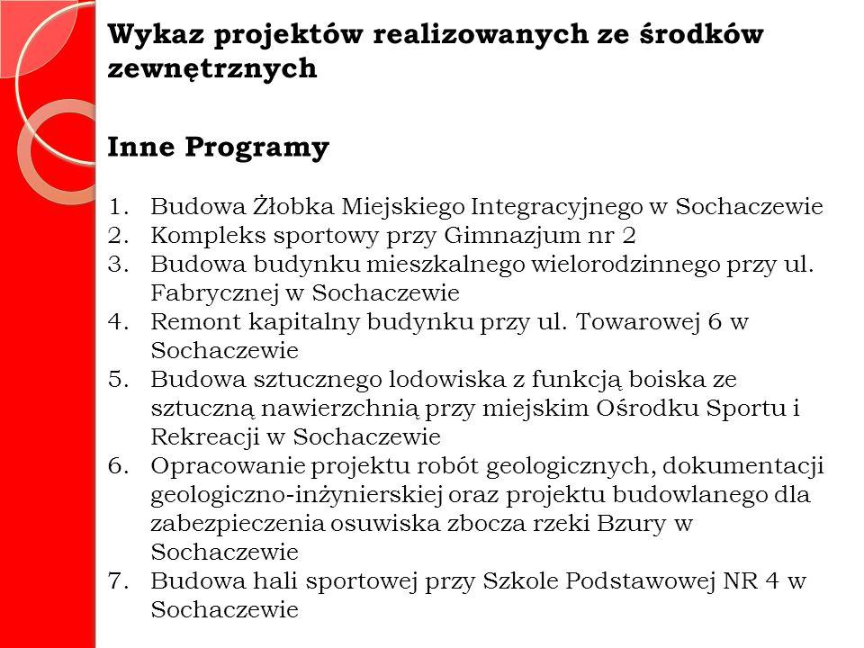 Wykaz projektów realizowanych ze środków zewnętrznych Inne Programy 1.Budowa Żłobka Miejskiego Integracyjnego w Sochaczewie 2.Kompleks sportowy przy Gimnazjum nr 2 3.Budowa budynku mieszkalnego wielorodzinnego przy ul.
