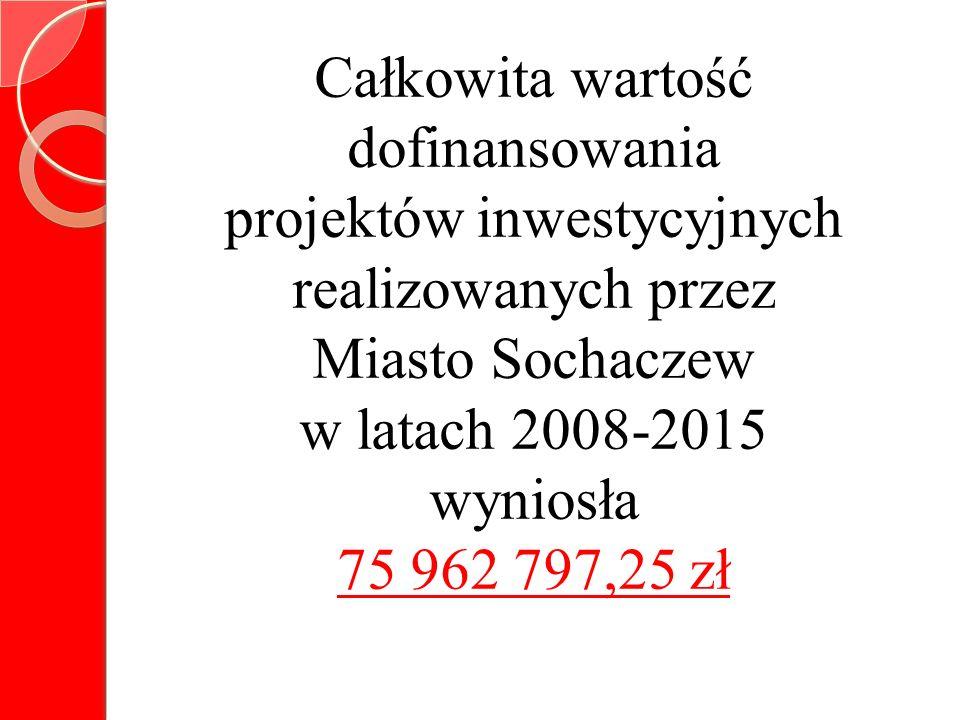 Całkowita wartość dofinansowania projektów inwestycyjnych realizowanych przez Miasto Sochaczew w latach 2008-2015 wyniosła 75 962 797,25 zł