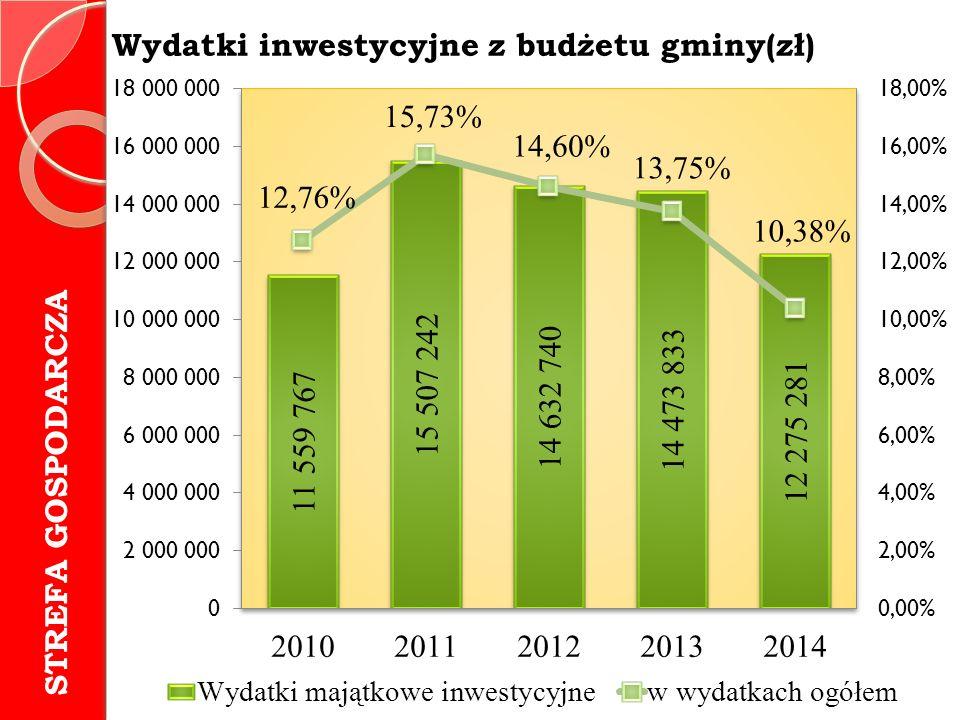 Wydatki inwestycyjne z budżetu gminy(zł) STREFA GOSPODARCZA