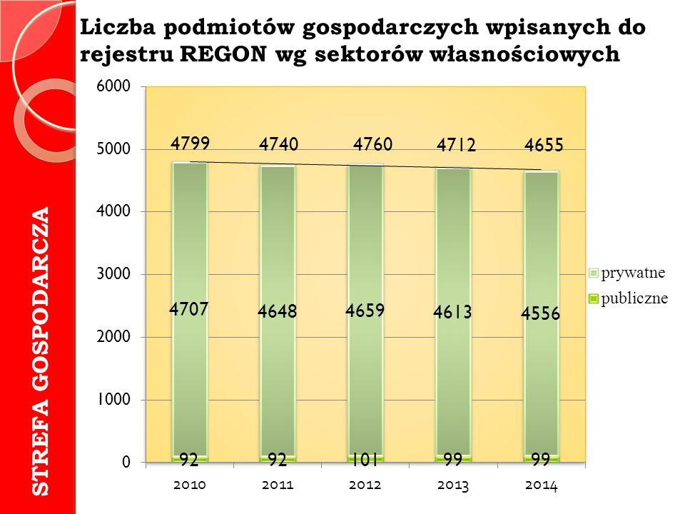 Liczba podmiotów gospodarczych wpisanych do rejestru REGON wg sektorów własnościowych STREFA GOSPODARCZA