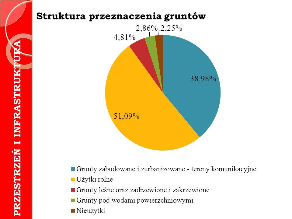 Struktura przeznaczenia gruntów