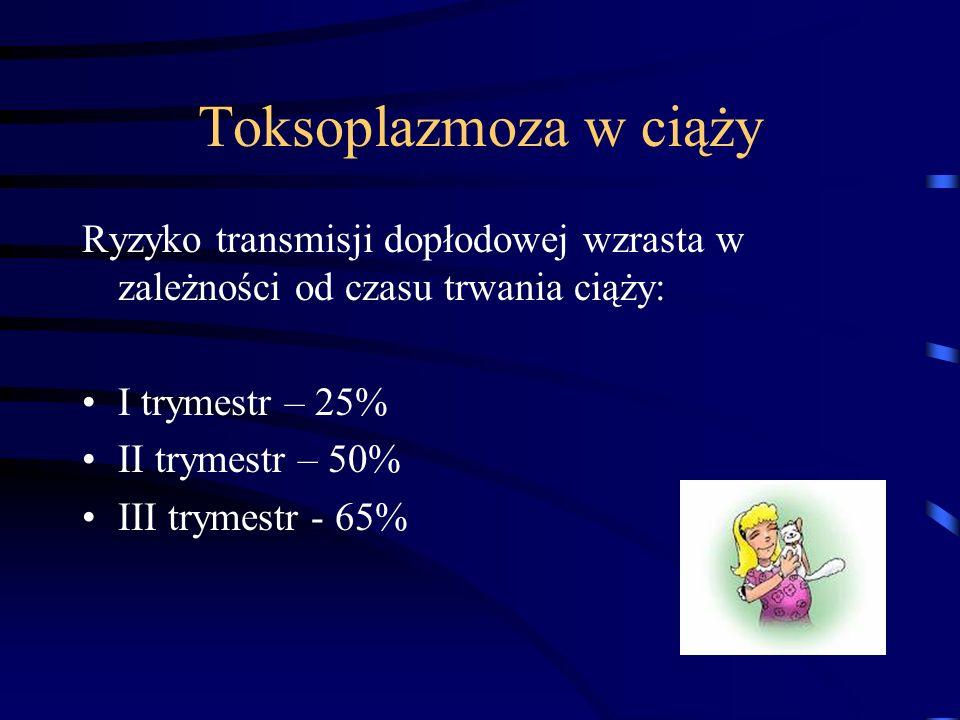 Toksoplazmoza w ciąży Ryzyko transmisji dopłodowej wzrasta w zależności od czasu trwania ciąży: I trymestr – 25% II trymestr – 50% III trymestr - 65%