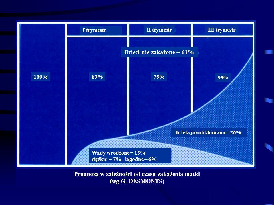 Prognoza w zależności od czasu zakażenia matki (wg G.