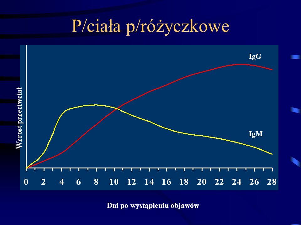 P/ciała p/różyczkowe Wzrost przeciwciał IgM IgG Dni po wystąpieniu objawów